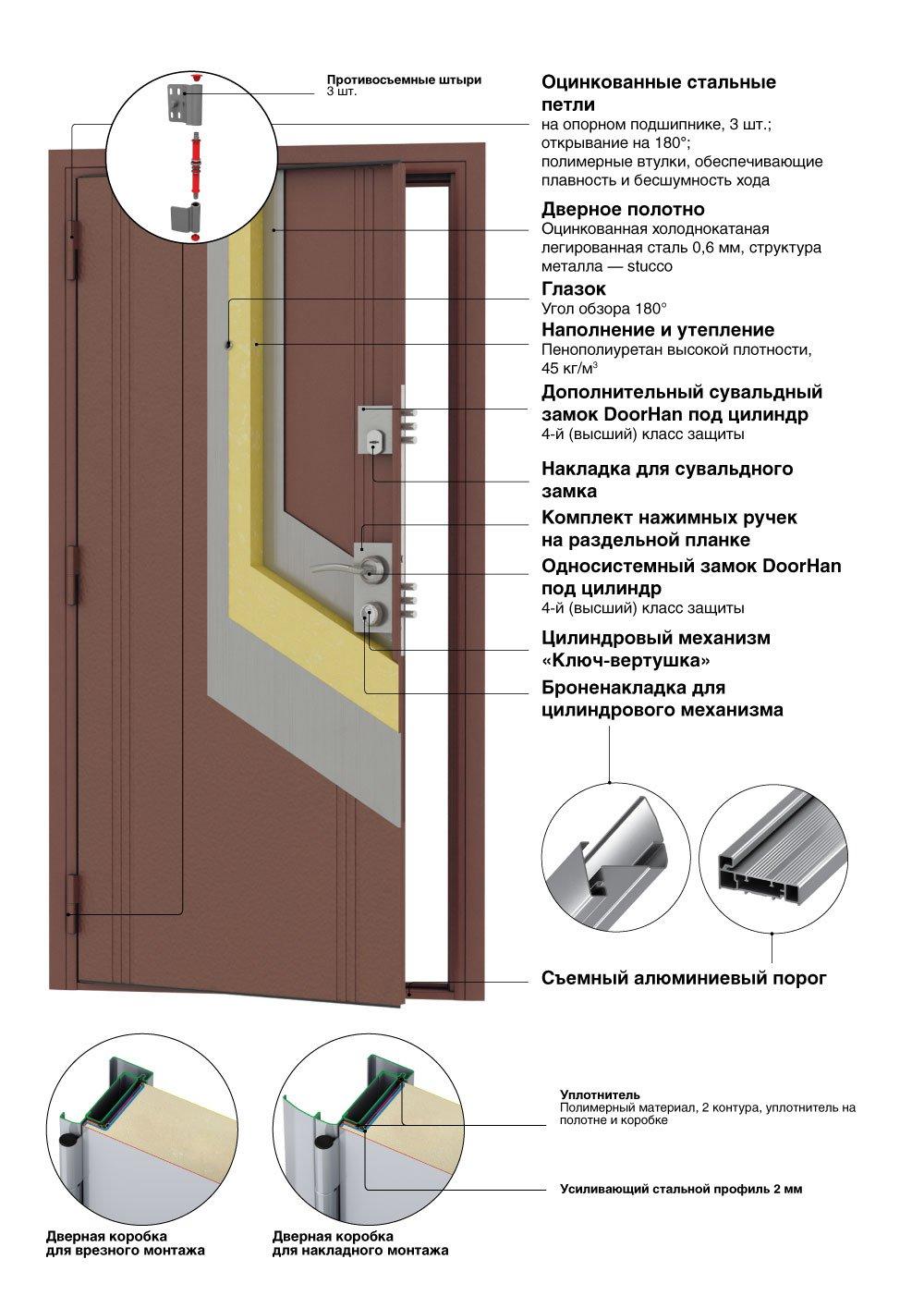 Стальные двери «Премьера Плюс»