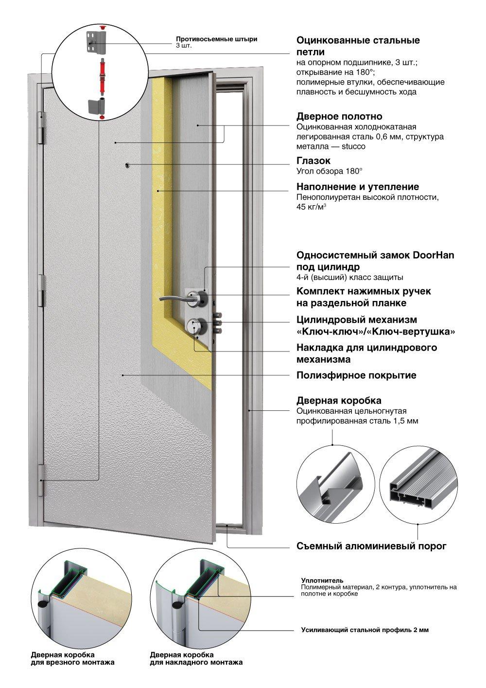 Стальные входные двери «Премьера Стандарт»