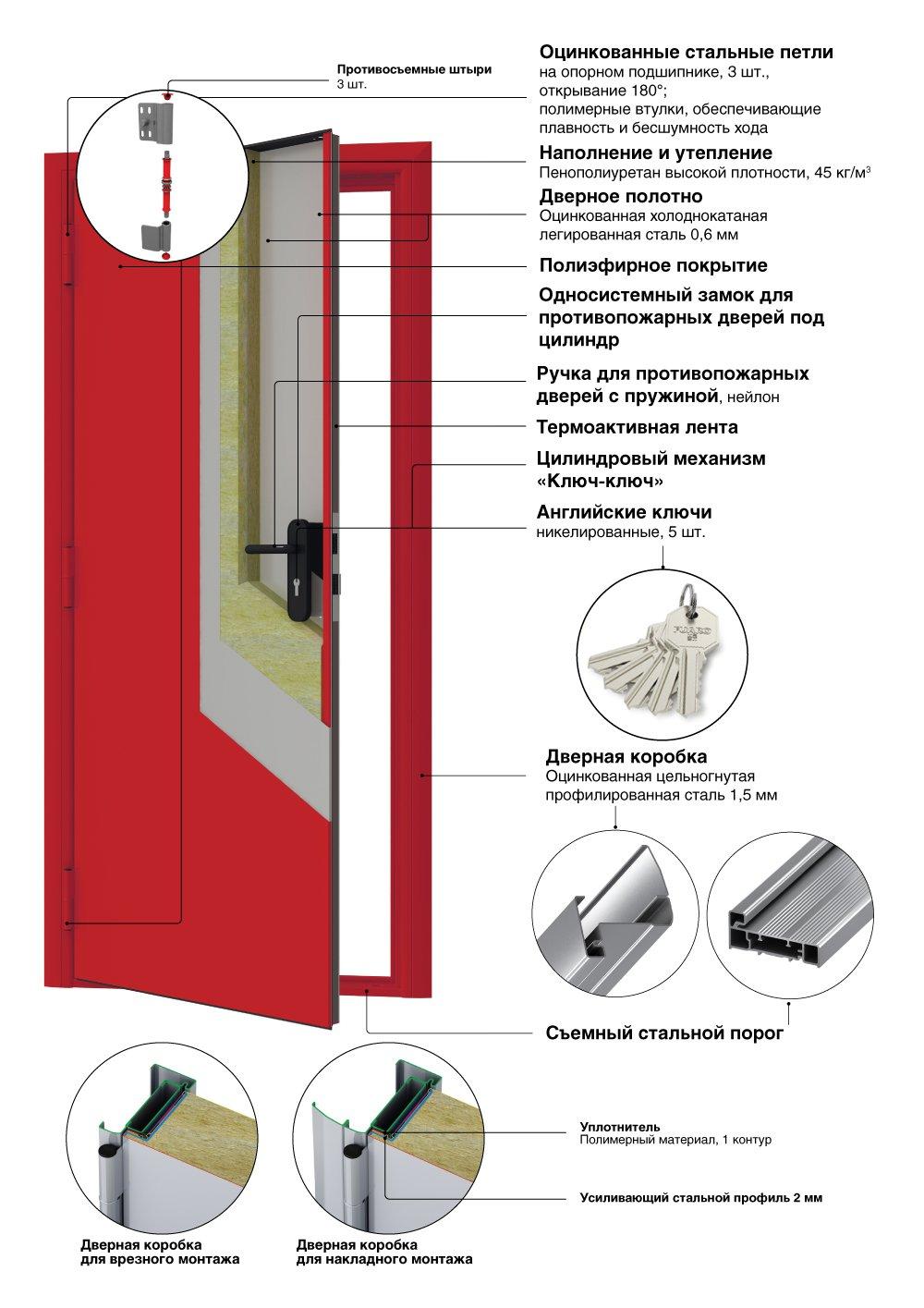 Противопожарные двери стальные