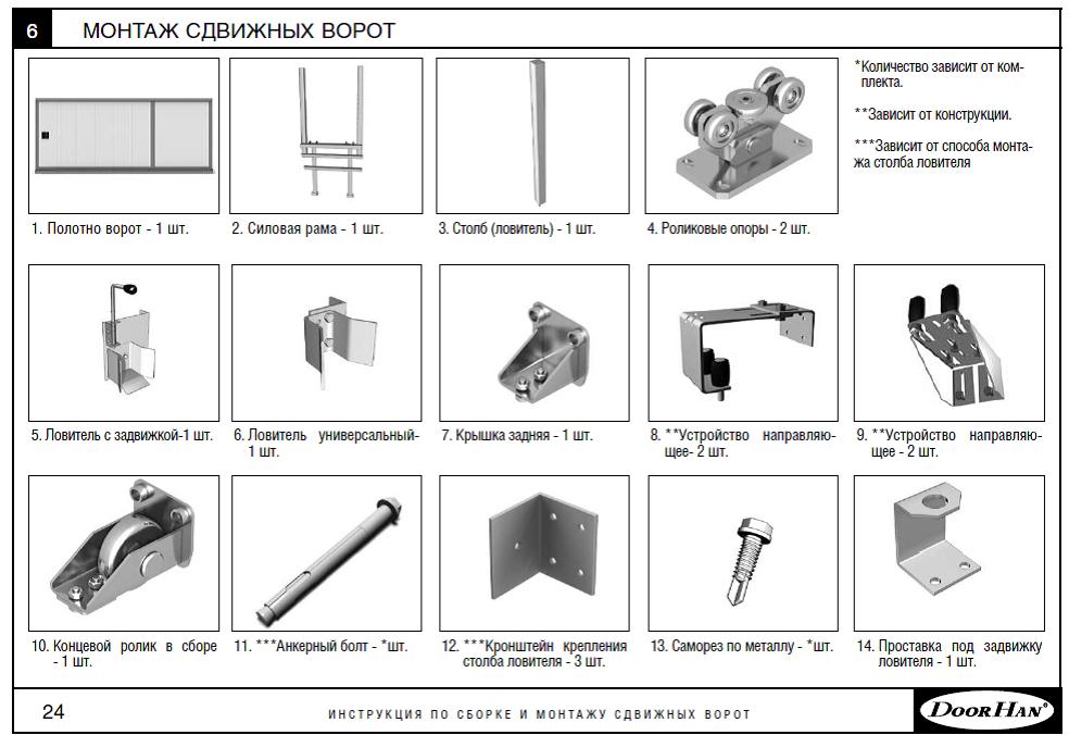 Особенности конструкции промышленных ворот